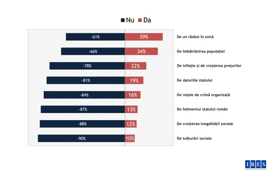 felmérés, Románia, IRES, társadalom, közvélemény, háború, korrupció, jövőkép