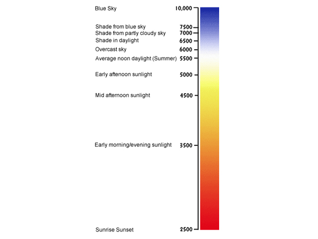 Colour Temperature of Sunlight