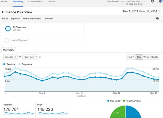 Statistik blog hasrulhassan.com