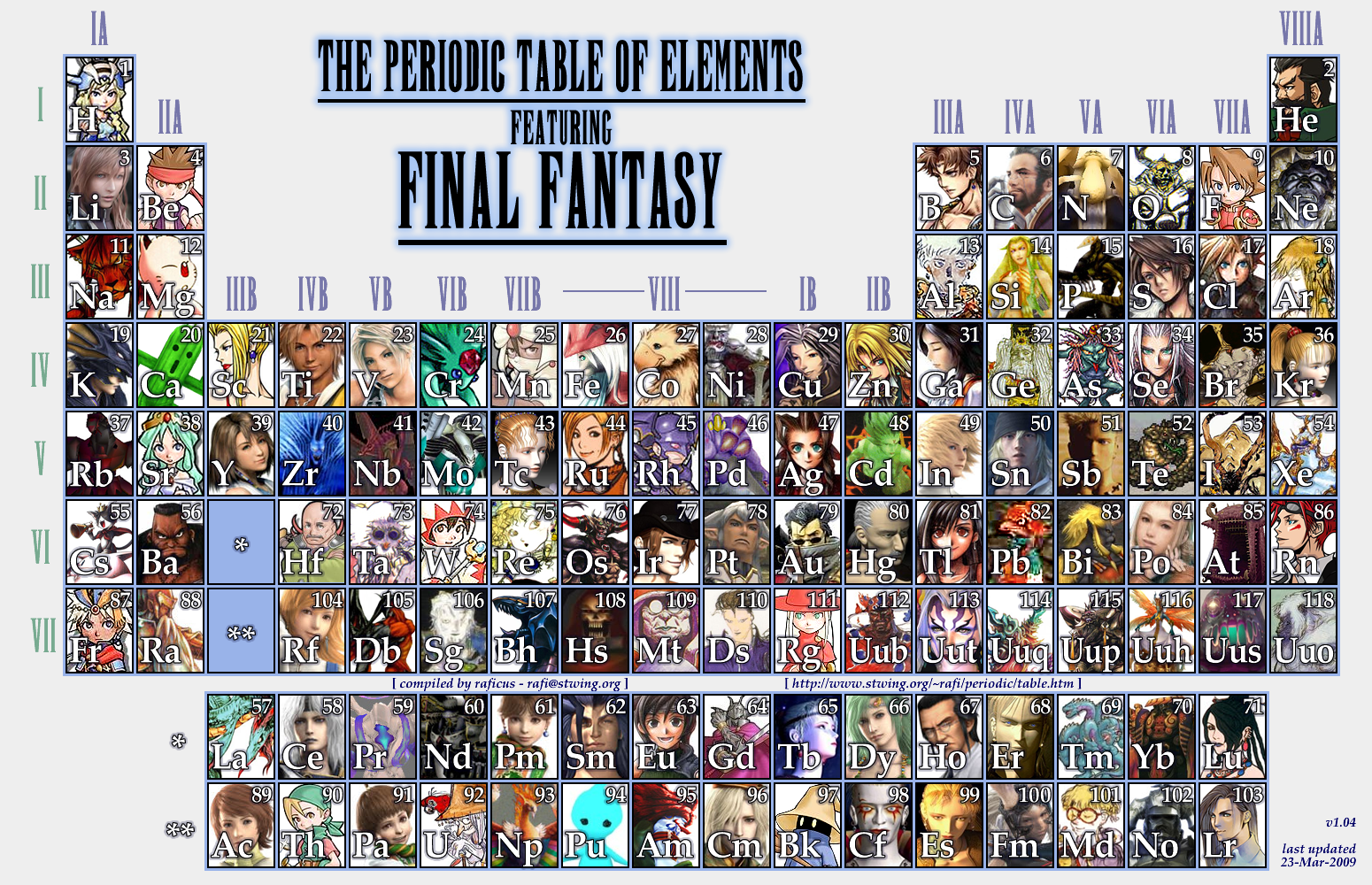 The world of raficus periodic table of elements featuring final the periodic table of elements below features heroes villains monsters summons and supporting characters from across the main series from final gamestrikefo Gallery