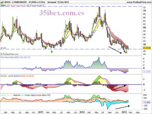 Los análisis de Caballero - Página 12 ETF+inverso+IBEX+gr%25C3%25A1fico+semanal