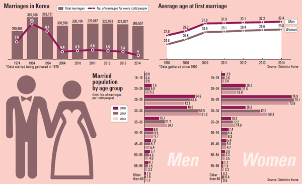 is marriage necessary or not