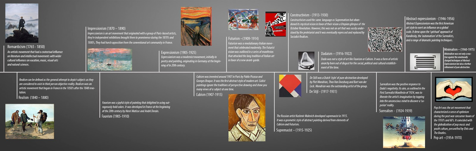 Timeline and research unit 5 influences in art design the design of the timeline was too be simple and informative but also it had too look good and i think i ticked all of these boxes altavistaventures Gallery