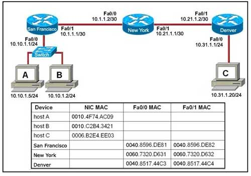 Cisco Ccna Exam Questions Refer To The Exhibit Host B