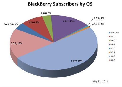 RIM ha publicado los datos estadísticos sobre las distintas versiones de sistemas operativos y el porcentaje de descargas de la App World según el OS utilizado. Estos datos pueden ser muy valiosos si eres un desarrollador y piensas crear una aplicación para los dispositivos BlackBerry. Debes saber varias cosas y entre ellas que el 50% de los suscriptores de RIM utilizan un dispositivo con el sistema operativo 5.0 pero quizás también sea relevante para ti saber que el crecimiento de usuarios del sistema operativo BlackBerry 6 es espectacular en los últimos meses, ya que ha pasado de un 8% en
