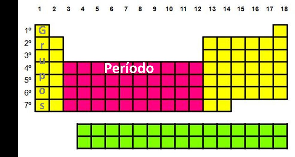 Ci ncias f sico qu micas descoberta da tabela peri dica for Ptable tabela periodica