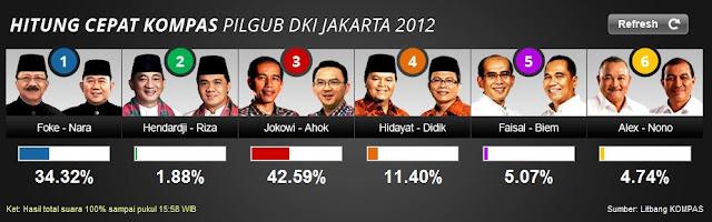 Hasil Pilkada DKI Jakarta 2012