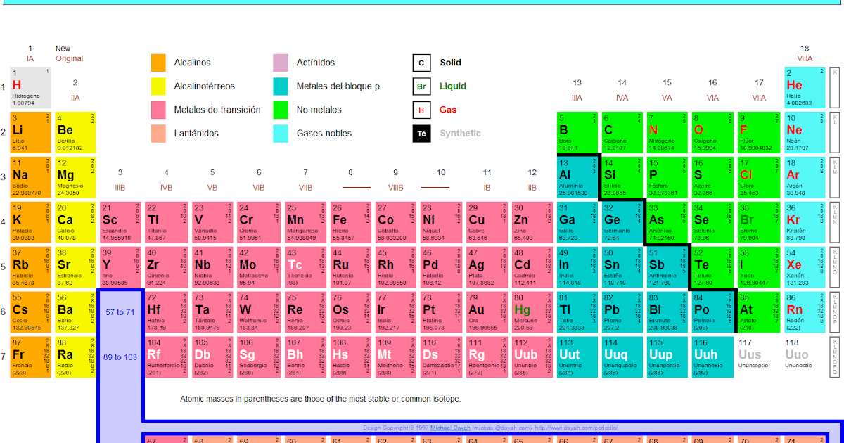 Textos de ayuda de ciencias naturales tabla periodica urtaz Images