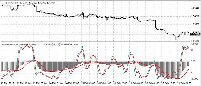 симметричная шкала у индикаторов для мт4