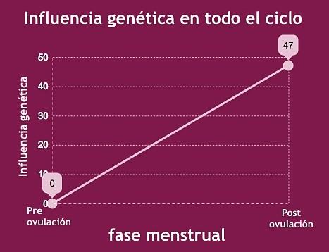 influencia genética ciclo menstrual