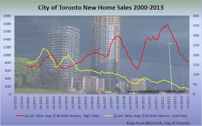 city of toronto new home sales graph