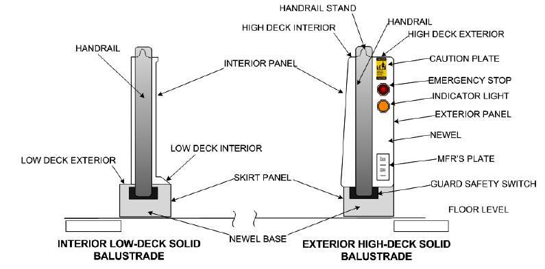 Escalators, Basic Components of balustrade