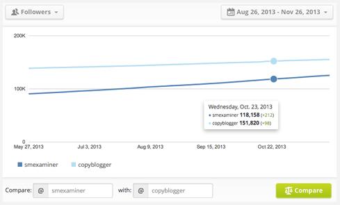 Twitter Counter позволяет посмотреть на успехи конкурентов в Twitter