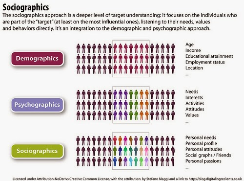 gucci demographics and psychographics Uncover your audience's shared interest and psychographic affinities with target advertisers rfps show your audience's affinities with virtually any brand, topic, interest or influencer co-branded content find the synergies that make compelling stories for both audiences.