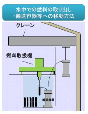 福島第一原子力発電所4号機の使用済燃料プール内の作業の様子