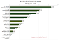 December 2012 U.S. midsize SUV sales chart