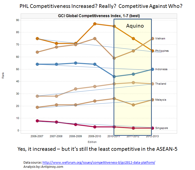 philippines in global competitiveness essay The following sample assignment is just one of the many that our affordable custom-essay global competitiveness and foreign direct global competitiveness.