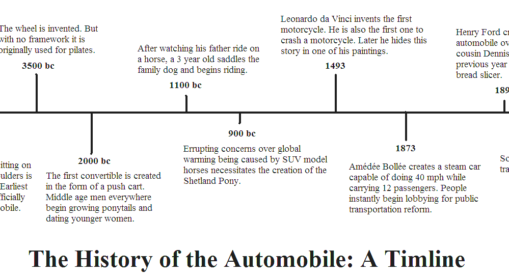 History Of The Automobile - Car Invention Timeline