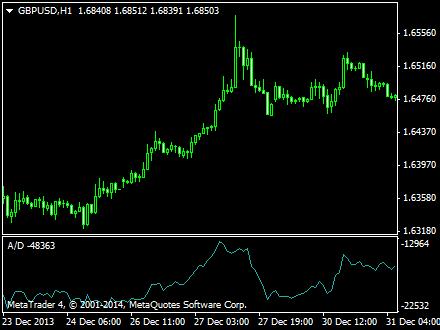 Forex zlema accumulation indicator