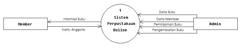 Ilmu komputer analisa perancangan sistem perpustakaan online berikut ini merupakan desain context diagram dfd level 0 dan dfd level 1 untuk sistem perpustakaan online ccuart Choice Image