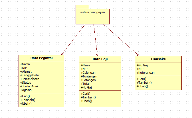 Rahmat allah sistem penggajian karyawan activity diagram ccuart Choice Image