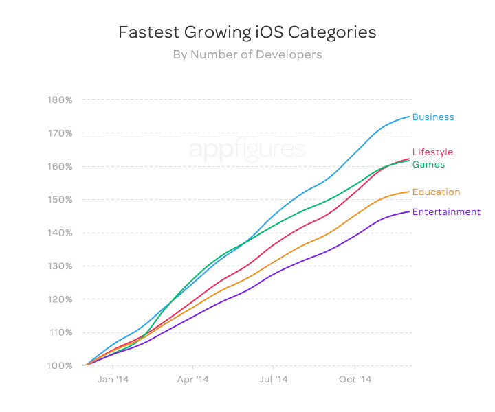 App Store growing in 2013, 2014