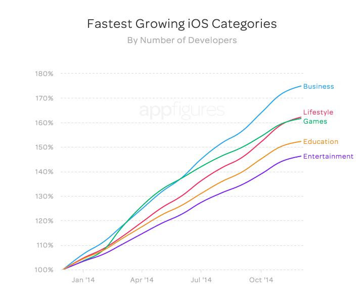 App Store growing in 2013, 2014