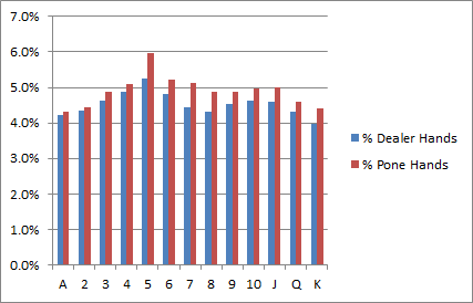 Cribbage Strategy - Percent of Hands with a Pair