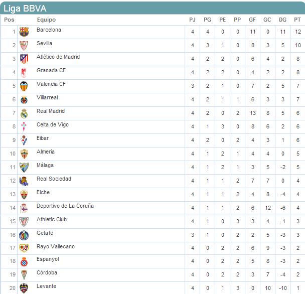 Top Tabla De Posiciones De Liga Mx 2015 | New Calendar Template Site