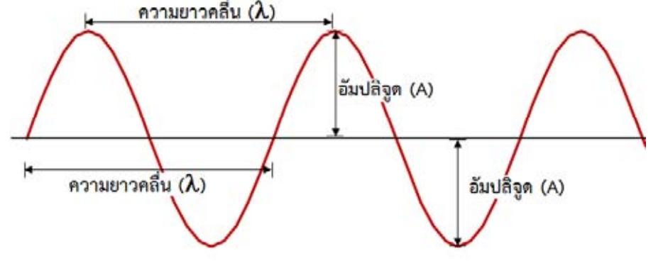 Image result for คลื่นเสียง
