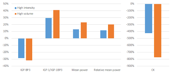 Effets sur le rapport IGF1/IGF-BP3, puissance moyenne, créatine kinase après la prise d'un supplément de Tribulus terrestris