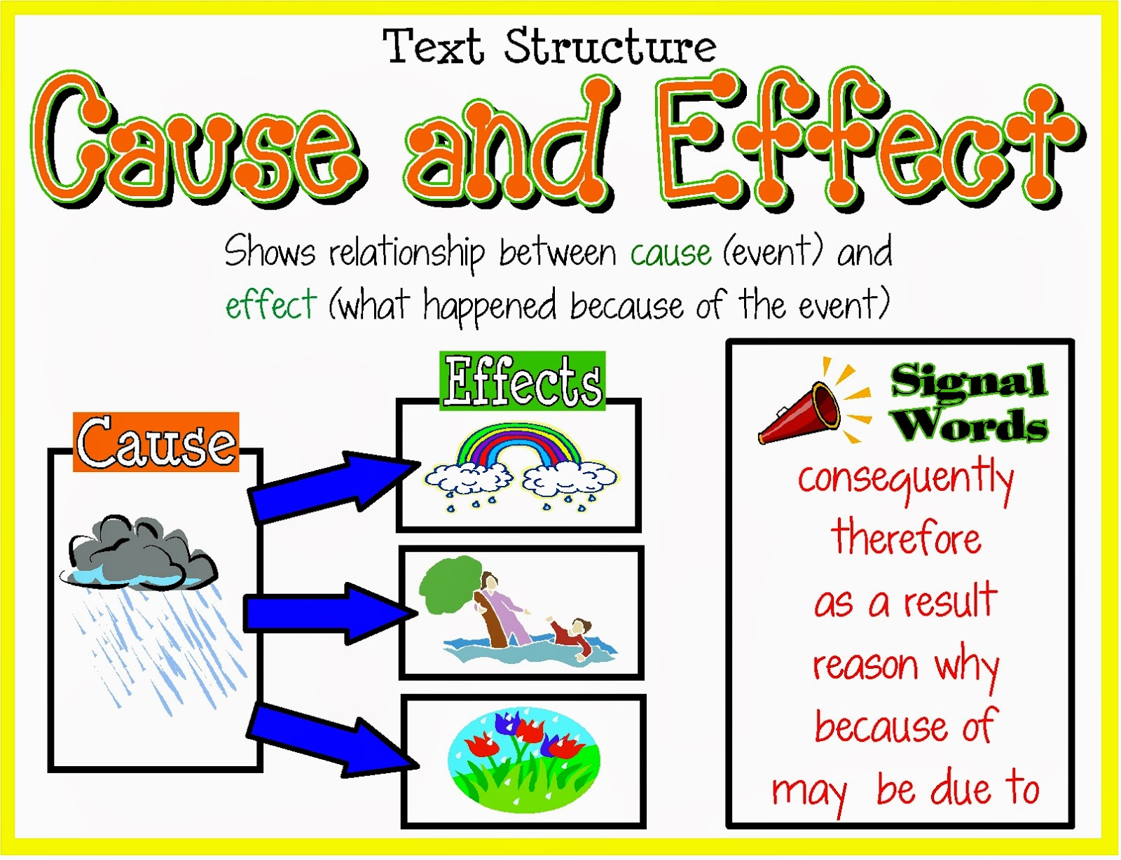 ruksuda  after learned cause and effect i understood that what is the cause or effect in the sentence