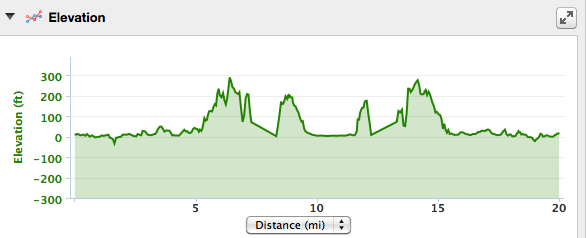 Stone Mill Elevation Profile : The road to boston march