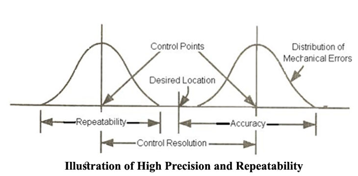 illustration of high precision and repeatability