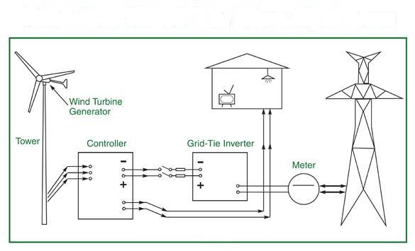 Wind Turbine Types | Renewable Energy