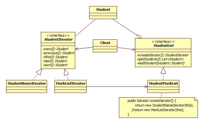 How to write iterator java