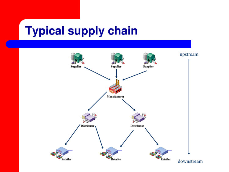 supply chain management research paper