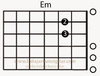 Gambar kunci gitar Em lengkap cara dan penjelasan jari pegang senar gitar