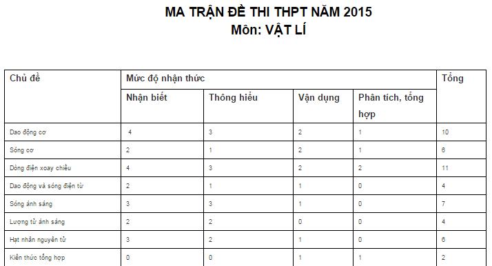 Câu trúc đề thi môn Vật lý kỳ thi quốc gia năm 2015