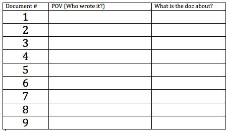 Journal 2 fill out the following chart about the 2013 dbq docs