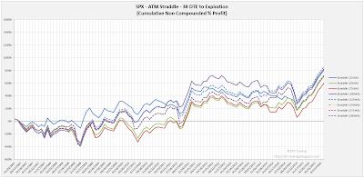 SPX Short Options Straddle Equity Curves - 38 DTE - Risk:Reward Exits