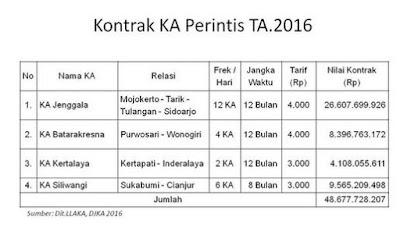 Inilah Rincian Nilai Kontrak KA Perintis Tahun 2016