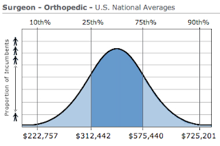 Orthopedic Surgery Salary