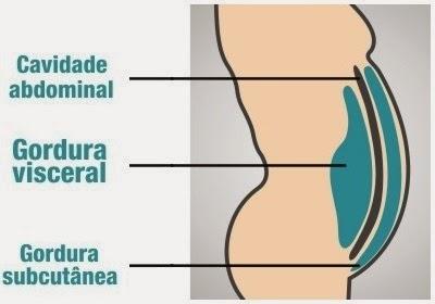 Exercício para retirar a gordura de estômago