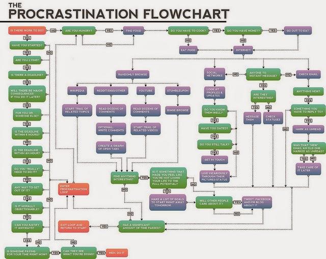small business, procrastination