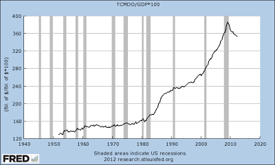 Fed Liquidity Pumping Even Masks Debt - total debt-to-GDP chart