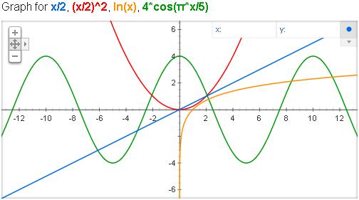 график функции x 2 2: