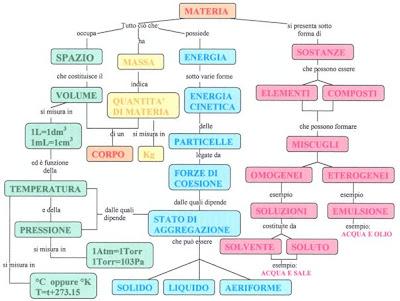 Gli Stati Della Materia Gli Stati Della Materia