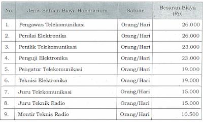 honorarium Pengamanan/Penyelamatan Instalasi/Sarana Operasi pada Instalasi Stasiun Radio.