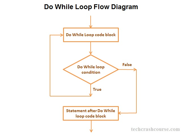 C++ Do While Loop Statement Control Flow Diagram